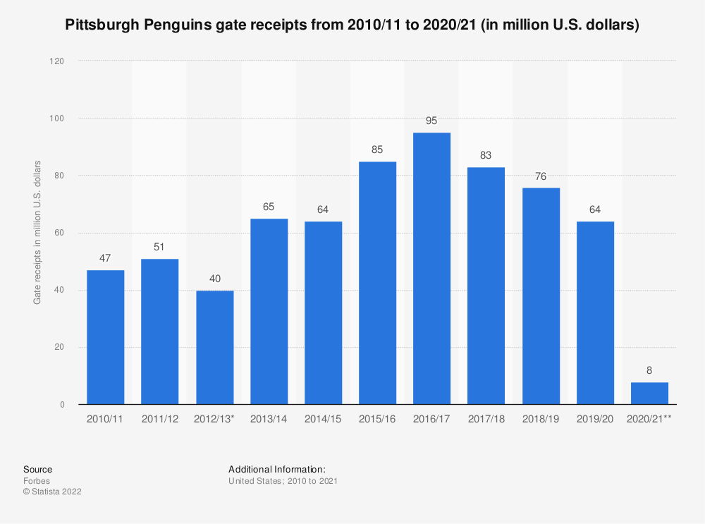 Statistic: Pittsburgh Penguins gate receipts from 2010/11 to 2019/20 (in million U.S. dollars)* | Statista