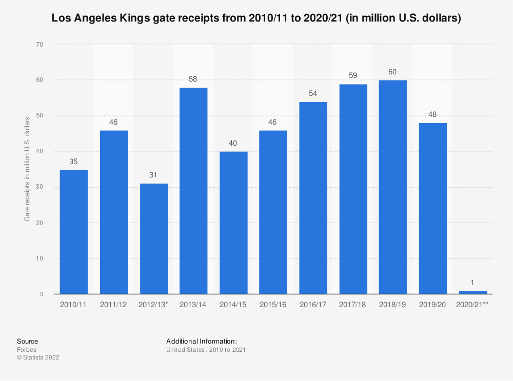 Statistic: Los Angeles Kings gate receipts from 2010/11 to 2017/18 (in million U.S. dollars)* | Statista