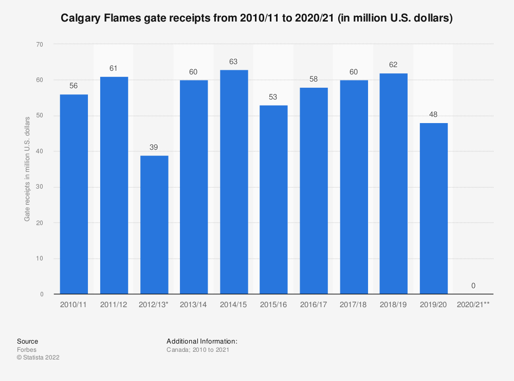 Statistic: Calgary Flames gate receipts from 2010/11 to 2017/18 (in million U.S. dollars)* | Statista