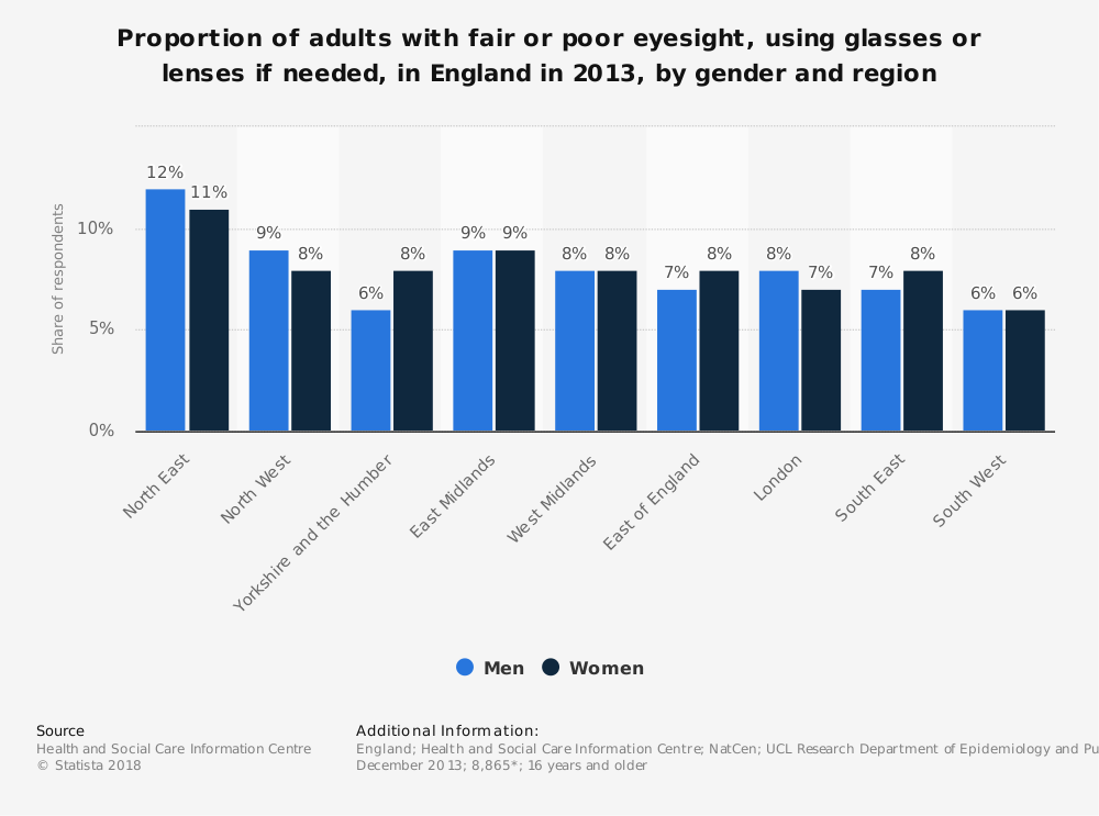 Statistic: Proportion of adults with fair or poor eyesight, using glasses or lenses if needed, in England in 2013, by gender and region   Statista