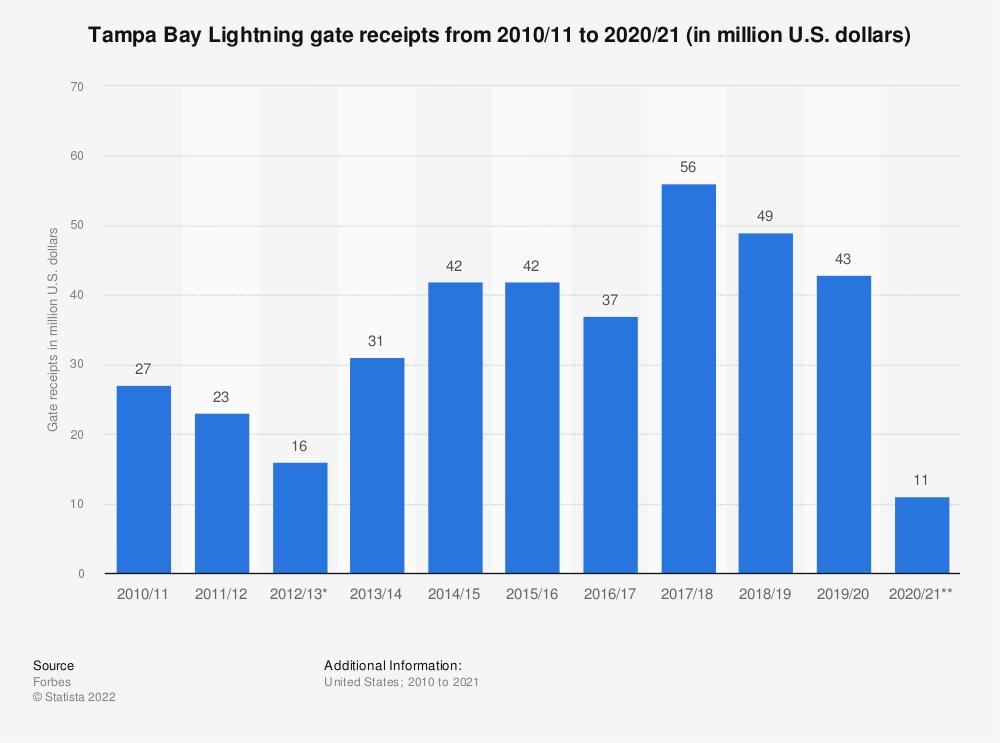 Statistic: Tampa Bay Lightning gate receipts from 2010/11 to 2017/18 (in million U.S. dollars)* | Statista