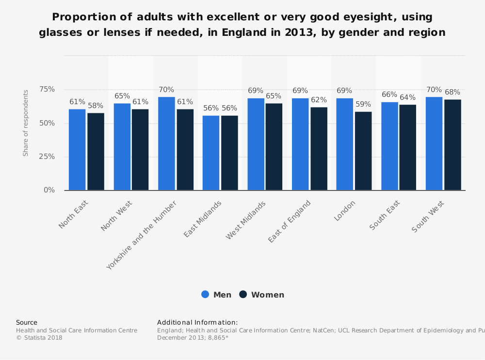 Statistic: Proportion of adults with excellent or very good eyesight, using glasses or lenses if needed, in England in 2013, by gender and region | Statista