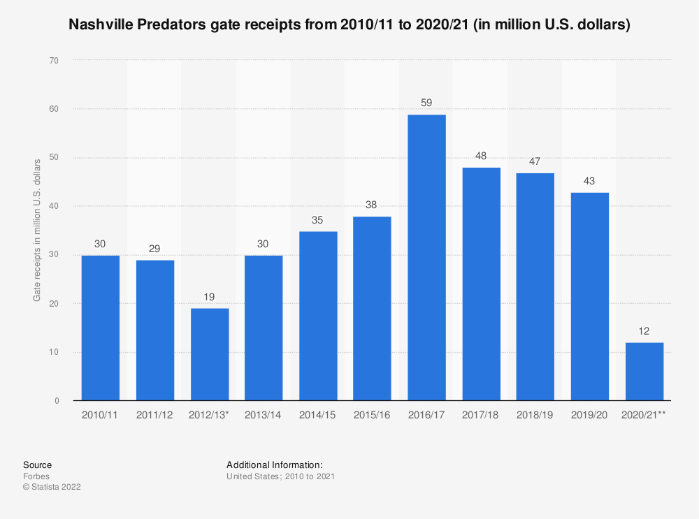 Statistic: Nashville Predators gate receipts from 2010/11 to 2019/20 (in million U.S. dollars) | Statista