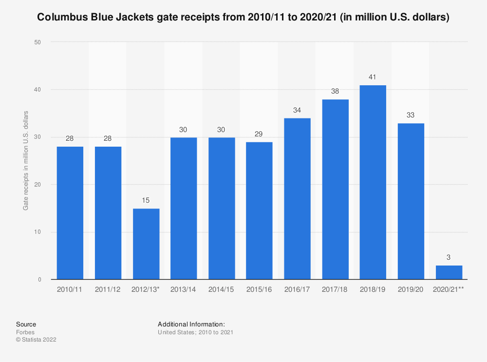 Statistic: Columbus Blue Jackets gate receipts from 2010/11 to 2017/18 (in million U.S. dollars)*   Statista