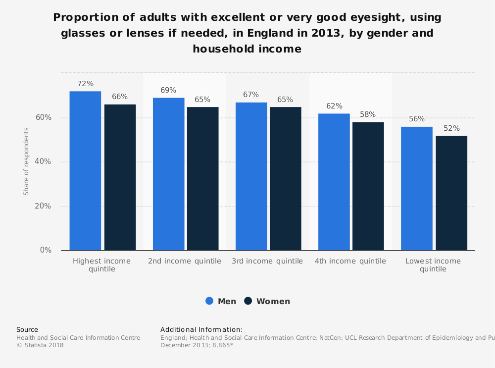 Statistic: Proportion of adults with excellent or very good eyesight, using glasses or lenses if needed, in England in 2013, by gender and household income | Statista