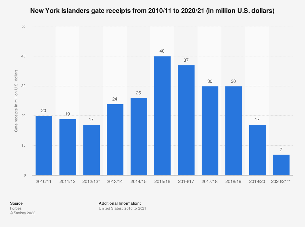 Statistic: New York Islanders gate receipts from 2010/11 to 2017/18 (in million U.S. dollars)* | Statista