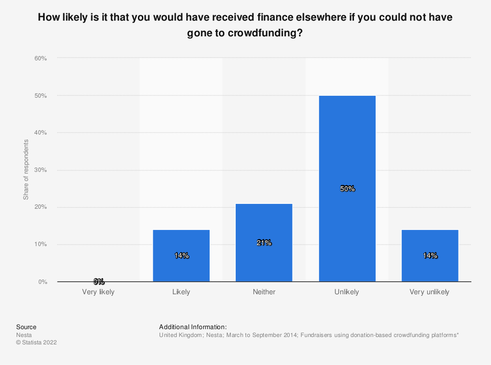 Statistic: How likely is it that you would have received finance elsewhere if you could not have gone to crowdfunding? | Statista