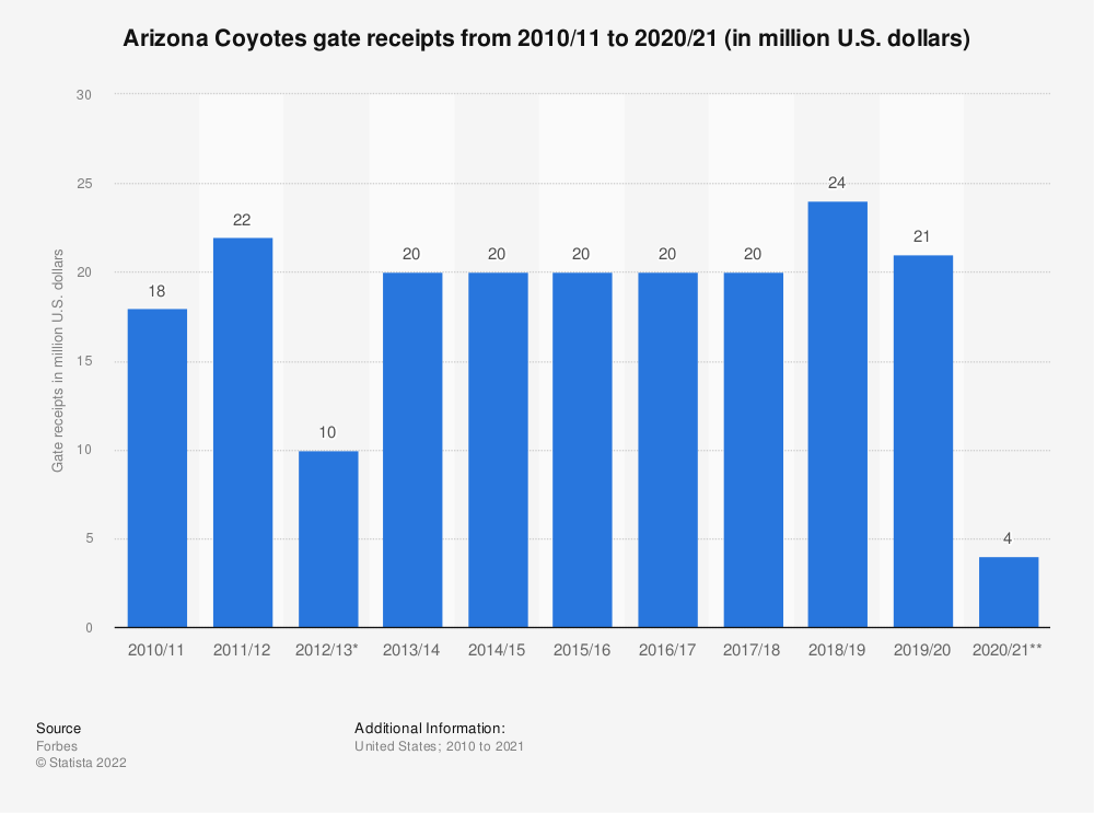 Statistic: Arizona Coyotes gate receipts from 2010/11 to 2019/20 (in million U.S. dollars) | Statista