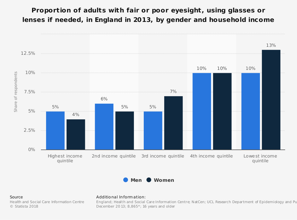 Statistic: Proportion of adults with fair or poor eyesight, using glasses or lenses if needed, in England in 2013, by gender and household income   Statista