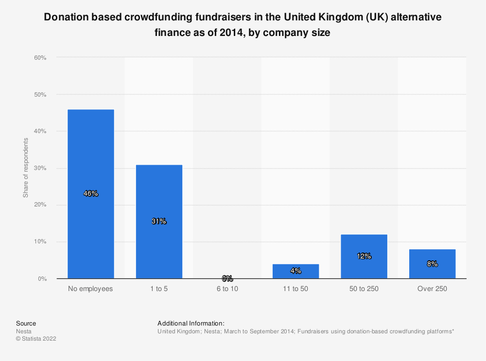 Statistic: Donation based crowdfunding fundraisers in the United Kingdom (UK) alternative finance as of 2014, by company size | Statista