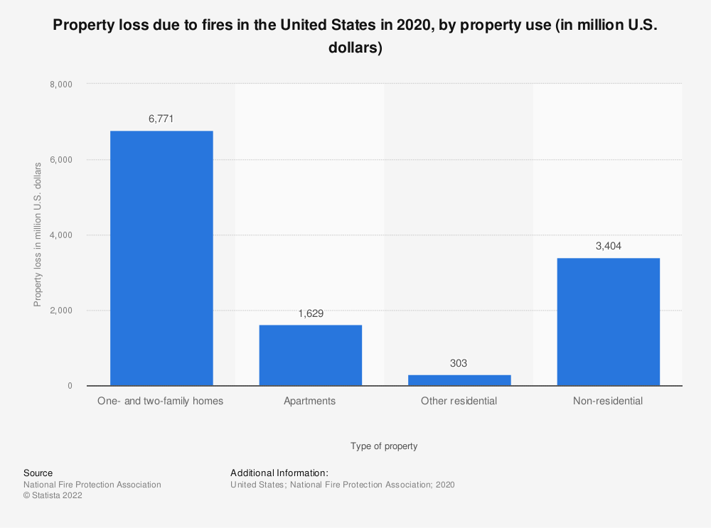 Statistic: Property loss due to fires in the United States in 2019, by property use (in million U.S. dollars) | Statista