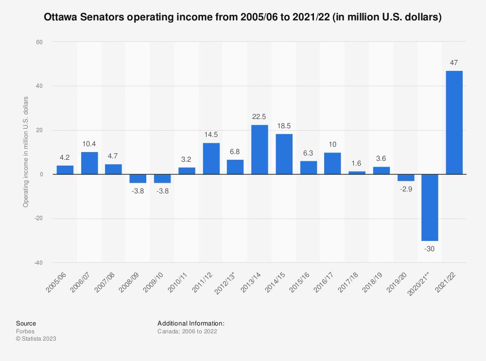 Statistic: Ottawa Senators operating income from 2005/06 to 2019/20 (in million U.S. dollars)   Statista