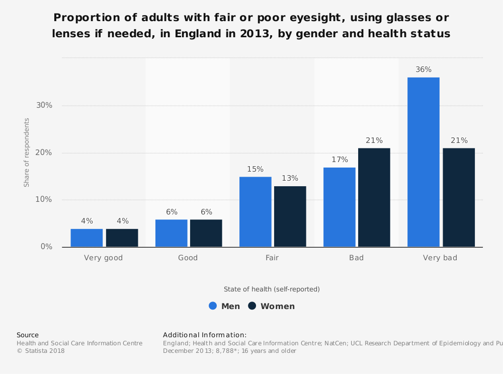 Statistic: Proportion of adults with fair or poor eyesight, using glasses or lenses if needed, in England in 2013, by gender and health status | Statista