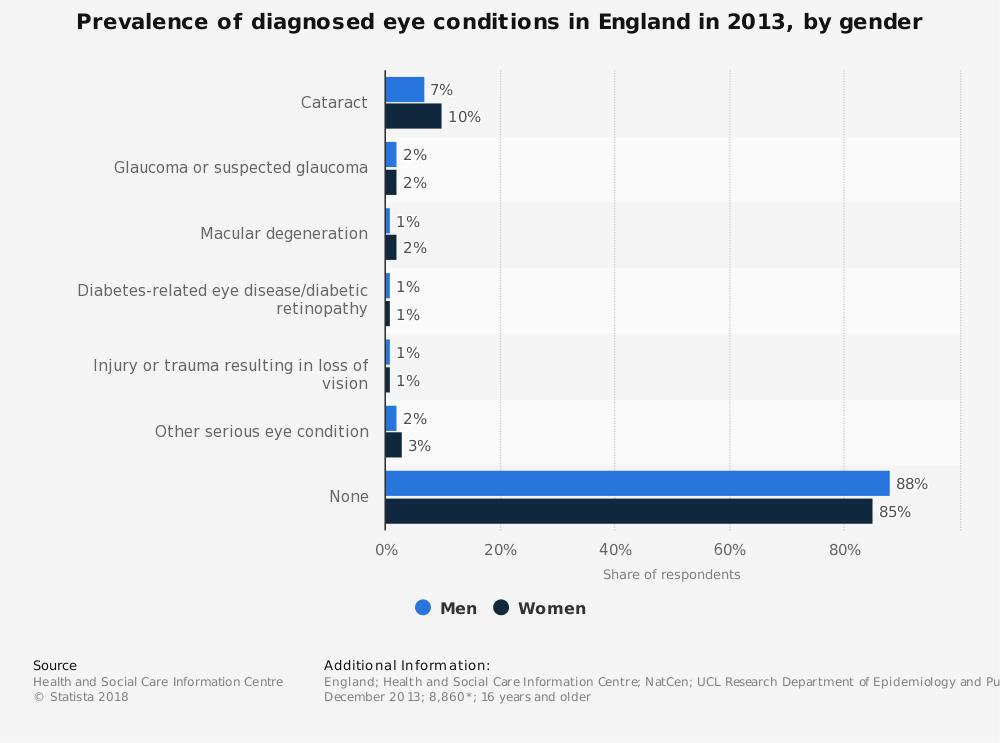 Statistic: Prevalence of diagnosed eye conditions in England in 2013, by gender | Statista