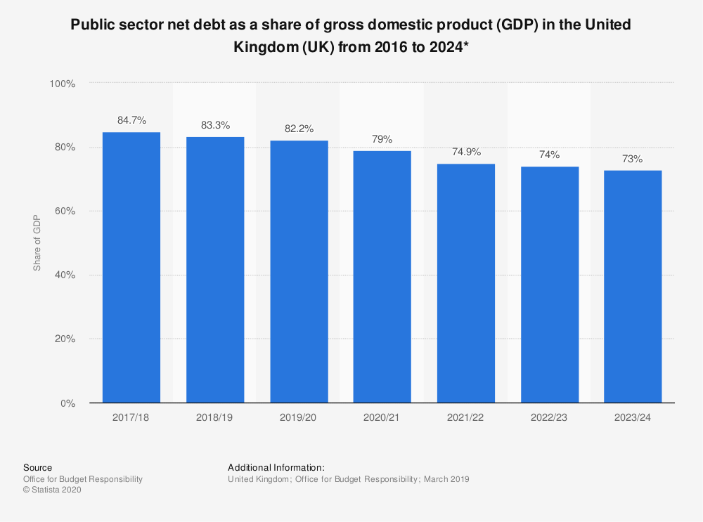 Statistic: Public sector net debt as a share of gross domestic product (GDP) in the United Kingdom (UK) from 2016 to 2024* | Statista