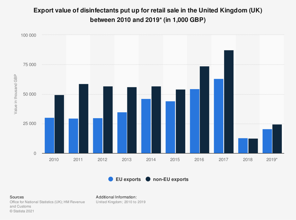 Statistic: Export value of disinfectants put up for retail sale in the United Kingdom (UK) between 2010 and 2019* (in 1,000 GBP) | Statista