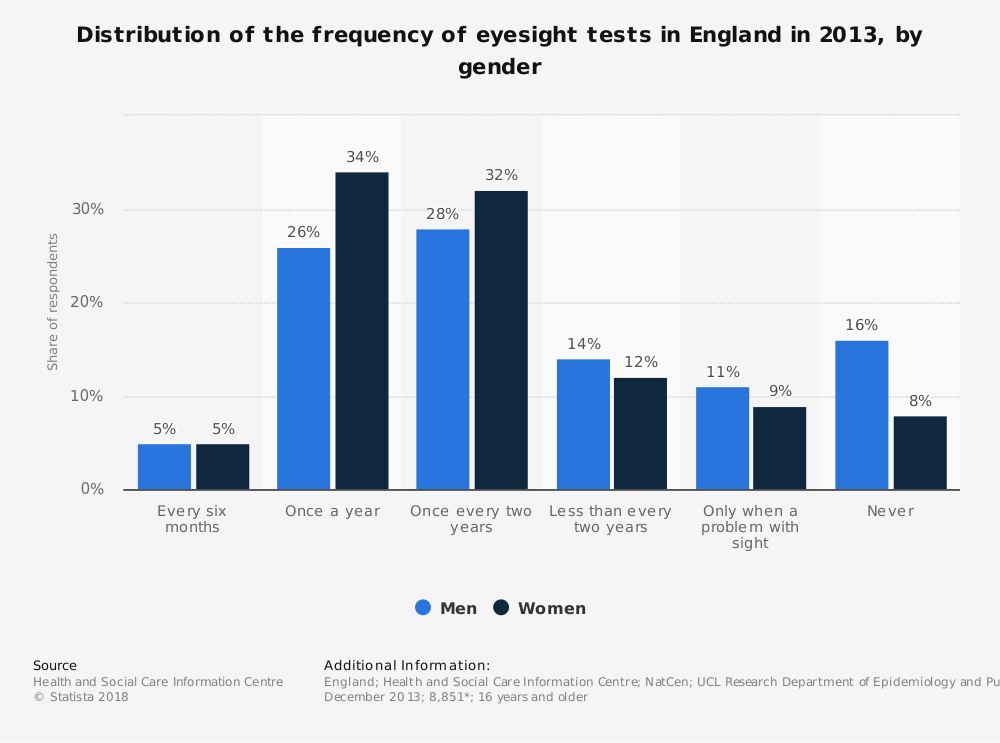 Statistic: Distribution of the frequency of eyesight tests in England in 2013, by gender | Statista