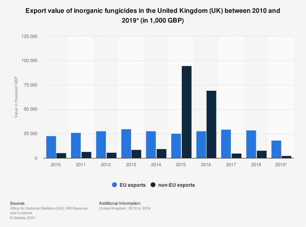 Statistic: Export value of inorganic fungicides in the United Kingdom (UK) between 2010 and 2019* (in 1,000 GBP)   Statista