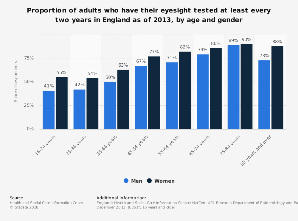 Statistic: Proportion of adults who have their eyesight tested at least every two years in England as of 2013, by age and gender | Statista
