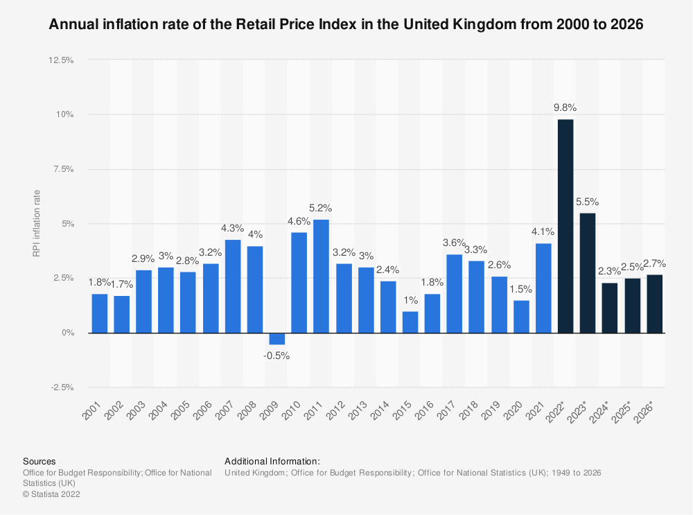 Statistic: Forecasted inflation rate of the Retail Price Index (RPI) in the United Kingdom from 2014 to 2024 | Statista