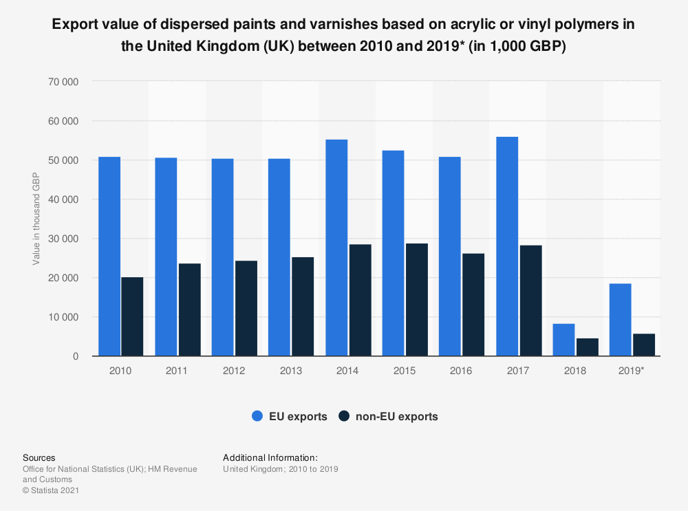 Statistic: Export value of dispersed paints and varnishes based on acrylic or vinyl polymers in the United Kingdom (UK) between 2010 and 2019* (in 1,000 GBP) | Statista