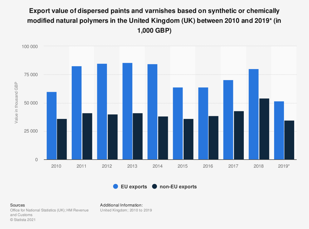 Statistic: Export value of dispersed paints and varnishes based on synthetic or chemically modified natural polymers in the United Kingdom (UK) between 2010 and 2017 (in 1,000 GBP) | Statista