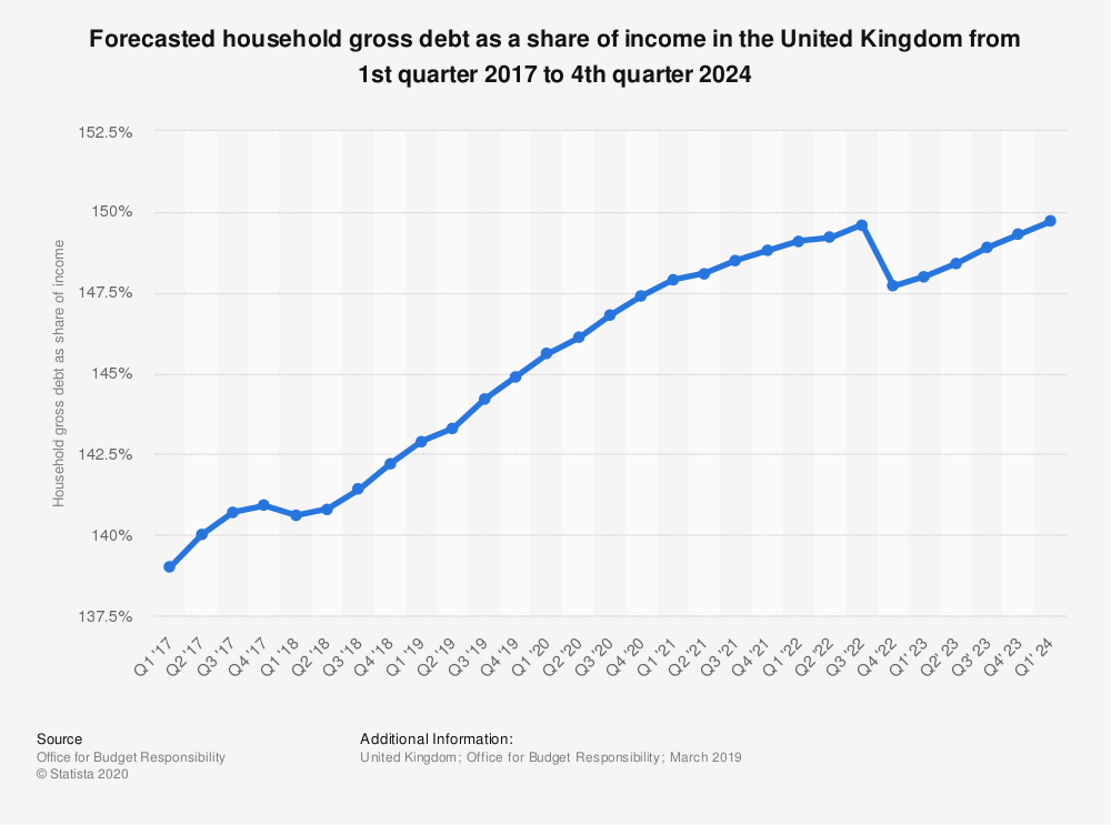 Statistic: Forecasted household gross debt as a share of income in the United Kingdom from 1st quarter 2017 to 4th quarter 2024 | Statista