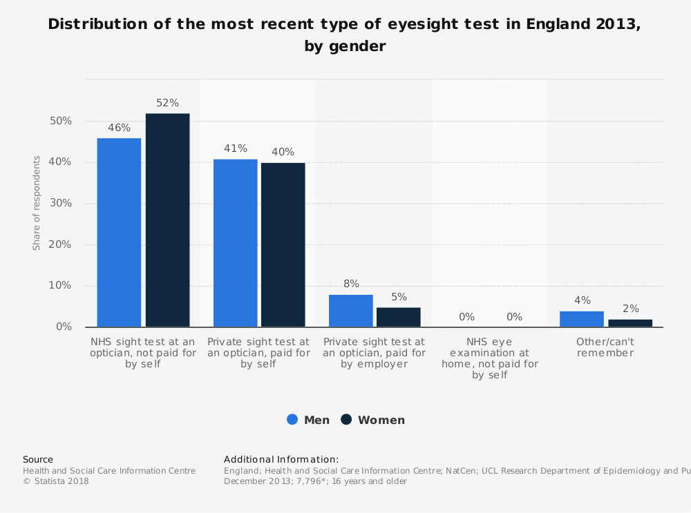 Statistic: Distribution of the most recent type of eyesight test in England 2013, by gender | Statista