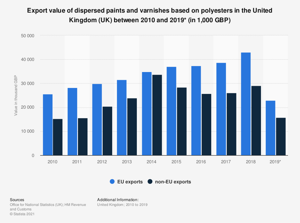 Statistic: Export value of dispersed paints and varnishes based on polyesters in the United Kingdom (UK) between 2010 and 2019* (in 1,000 GBP) | Statista