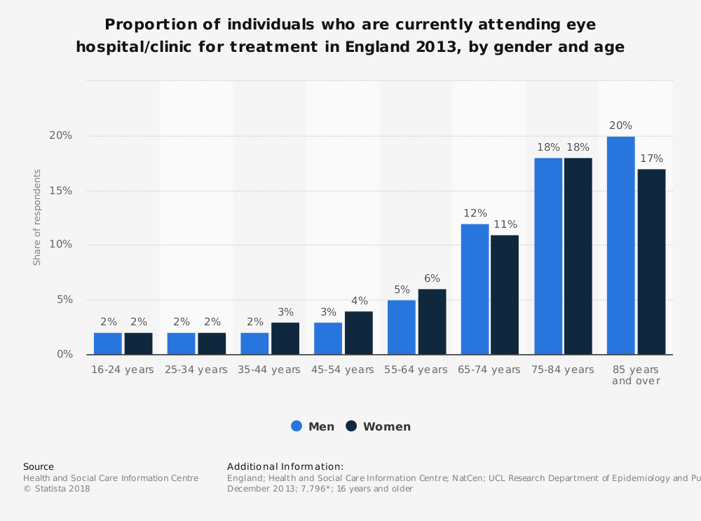Statistic: Proportion of individuals who are currently attending eye hospital/clinic for treatment in England 2013, by gender and age | Statista