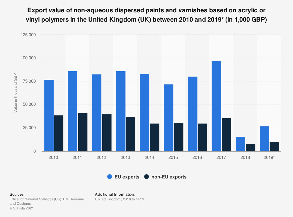 Statistic: Export value of non-aqueous dispersed paints and varnishes based on acrylic or vinyl polymers in the United Kingdom (UK) between 2010 and 2019* (in 1,000 GBP) | Statista