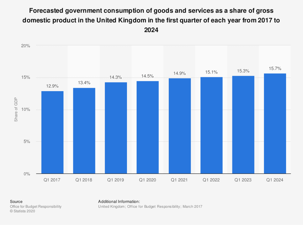 Statistic: Forecasted government consumption of goods and services as a share of gross domestic product in the United Kingdom in the first quarter of each year from 2017 to 2024 | Statista