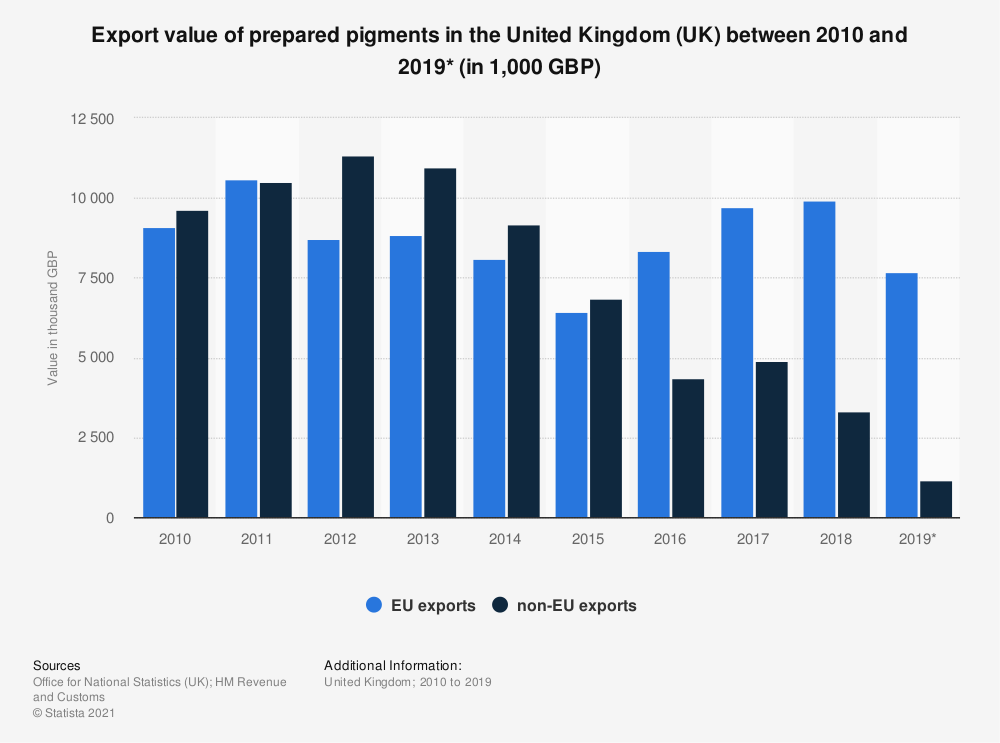 Statistic: Export value of prepared pigments in the United Kingdom (UK) between 2010 and 2017 (in 1,000 GBP)   Statista