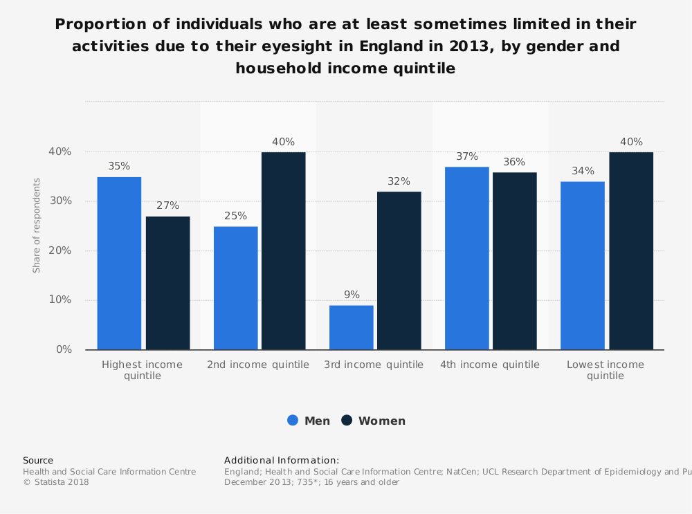 Statistic: Proportion of individuals who are at least sometimes limited in their activities due to their eyesight in England in 2013, by gender and household income quintile | Statista