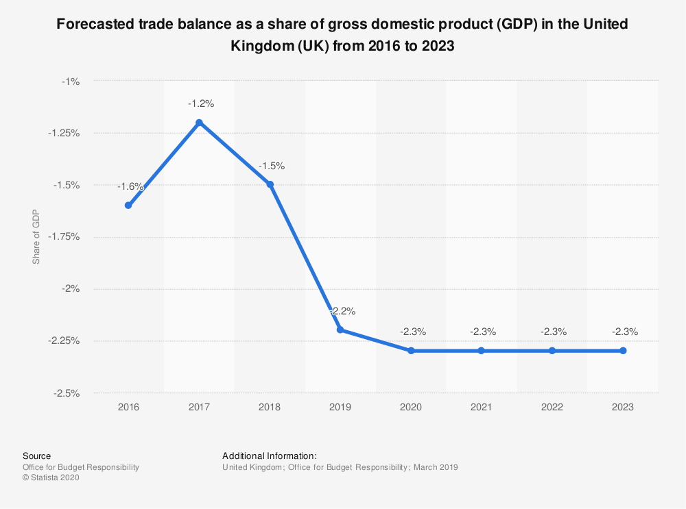 Statistic: Forecasted trade balance as a share of gross domestic product (GDP) in the United Kingdom (UK) from 2016 to 2023 | Statista