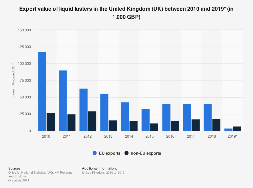 Statistic: Export value of liquid lusters in the United Kingdom (UK) between 2010 and 2019* (in 1,000 GBP) | Statista