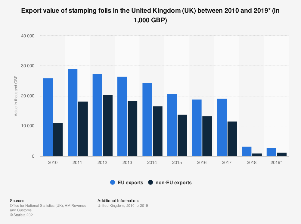 Statistic: Export value of stamping foils in the United Kingdom (UK) between 2010 and 2019* (in 1,000 GBP) | Statista