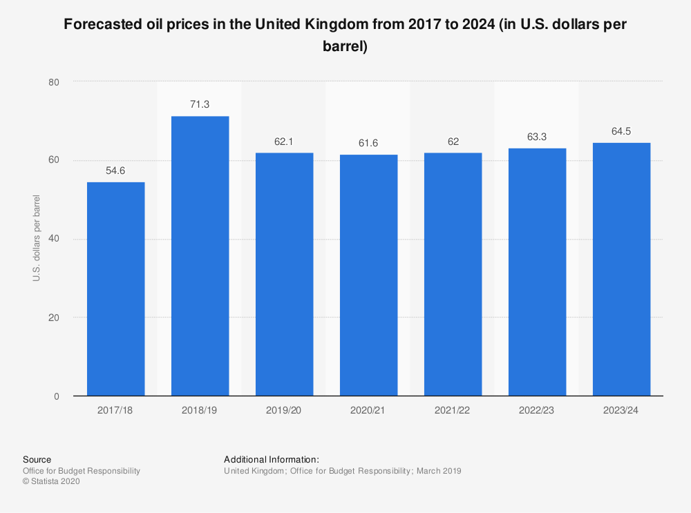 Statistic: Forecasted oil prices in the United Kingdom from 2017 to 2022 (in U.S. dollars per barrel)   Statista