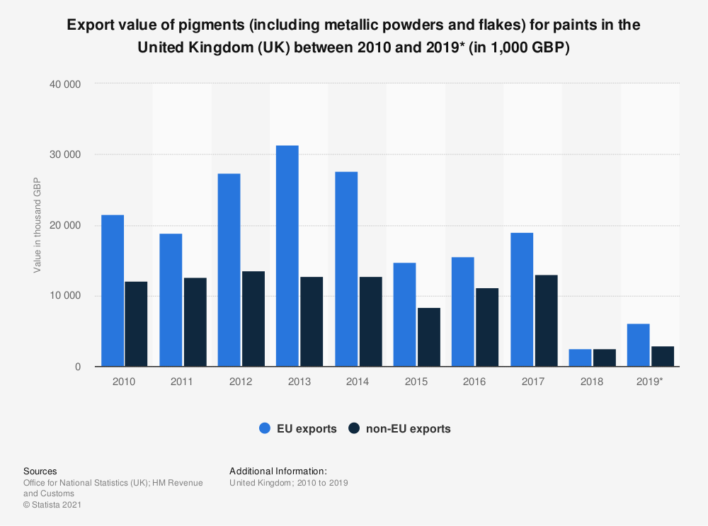 Statistic: Export value of pigments (including metallic powders and flakes) for paints in the United Kingdom (UK) between 2010 and 2019* (in 1,000 GBP) | Statista