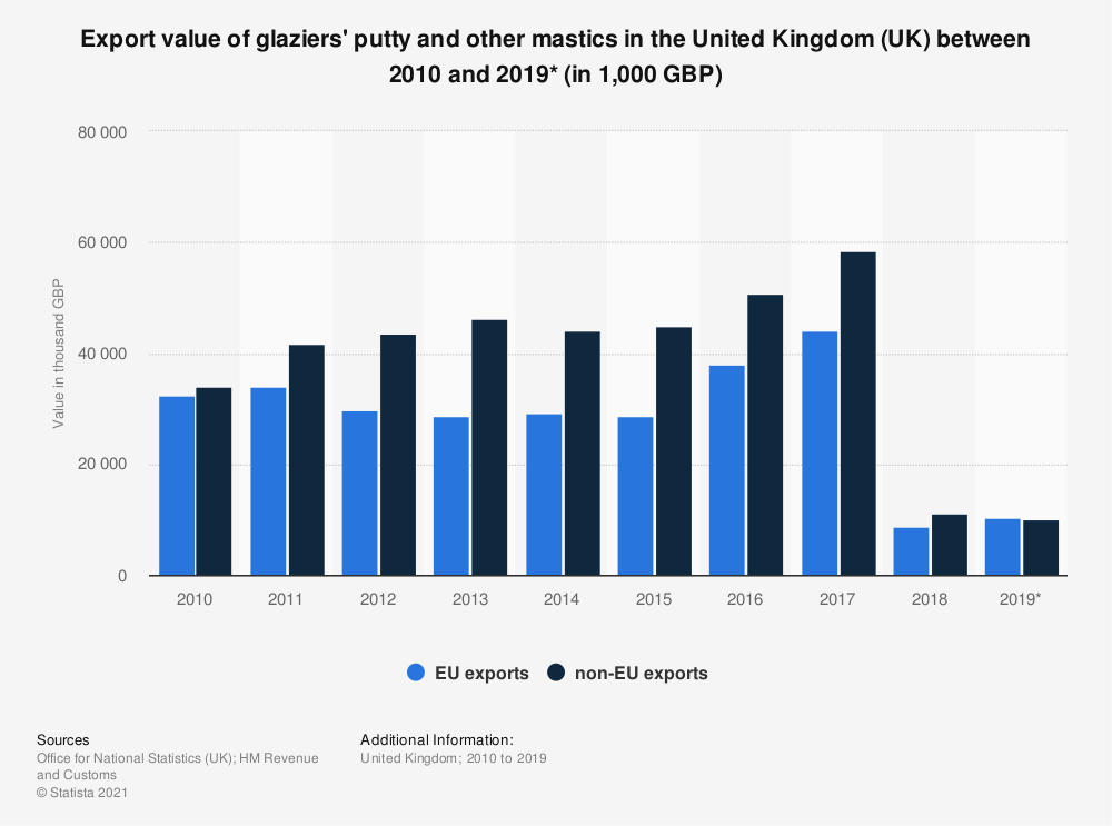 Statistic: Export value of glaziers' putty and other mastics in the United Kingdom (UK) between 2010 and 2019* (in 1,000 GBP) | Statista