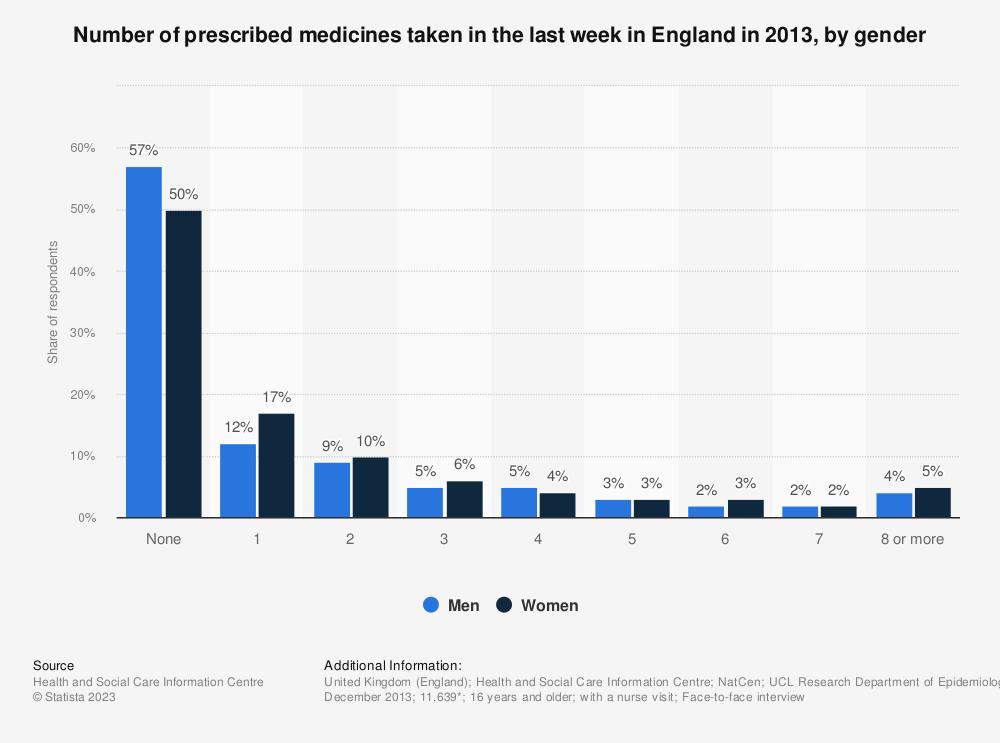 Statistic: Number of prescribed medicines taken in the last week in England in 2013, by gender   Statista