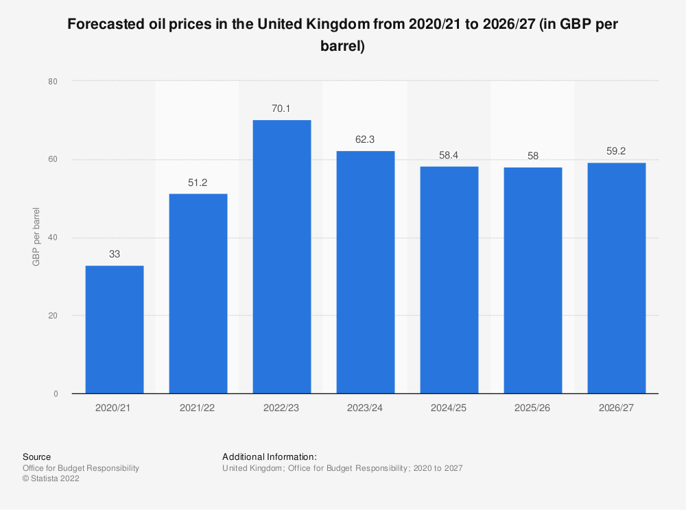 Statistic: Forecasted oil prices in the United Kingdom (UK) from 2017/18 to 2024/25 (in GBP per barrel) | Statista