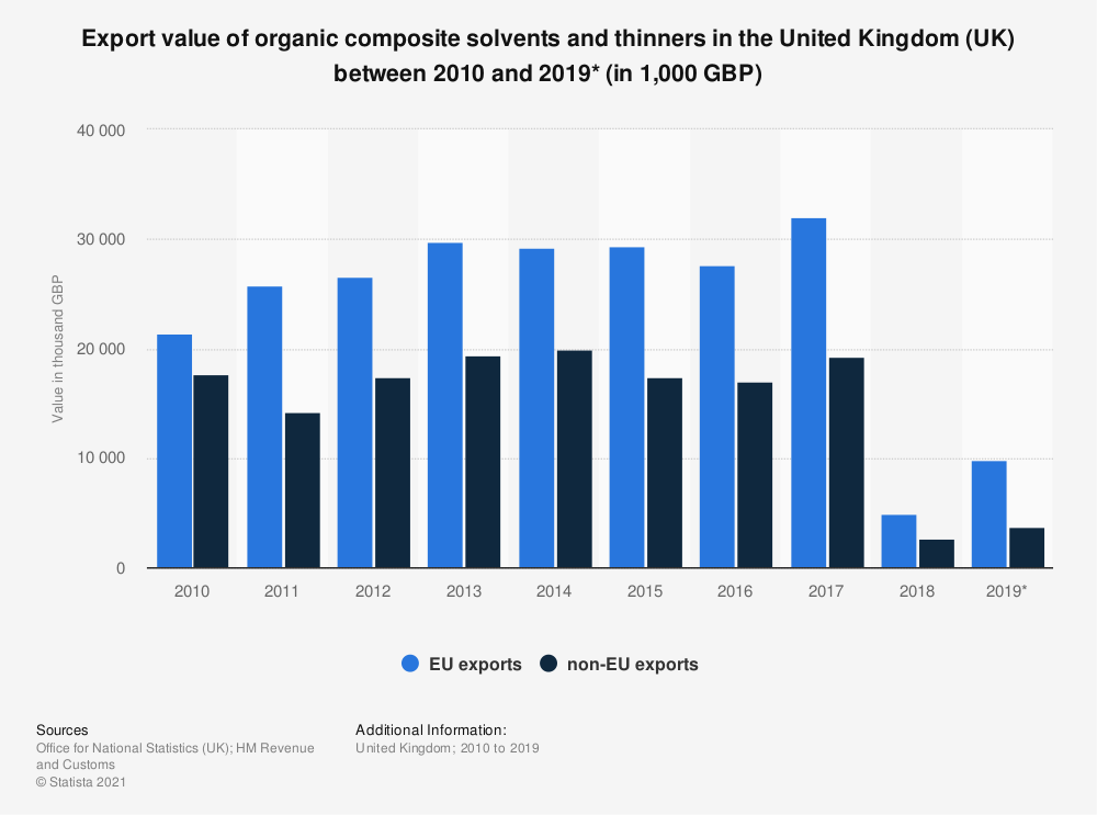 Statistic: Export value of organic composite solvents and thinners in the United Kingdom (UK) between 2010 and 2019* (in 1,000 GBP) | Statista