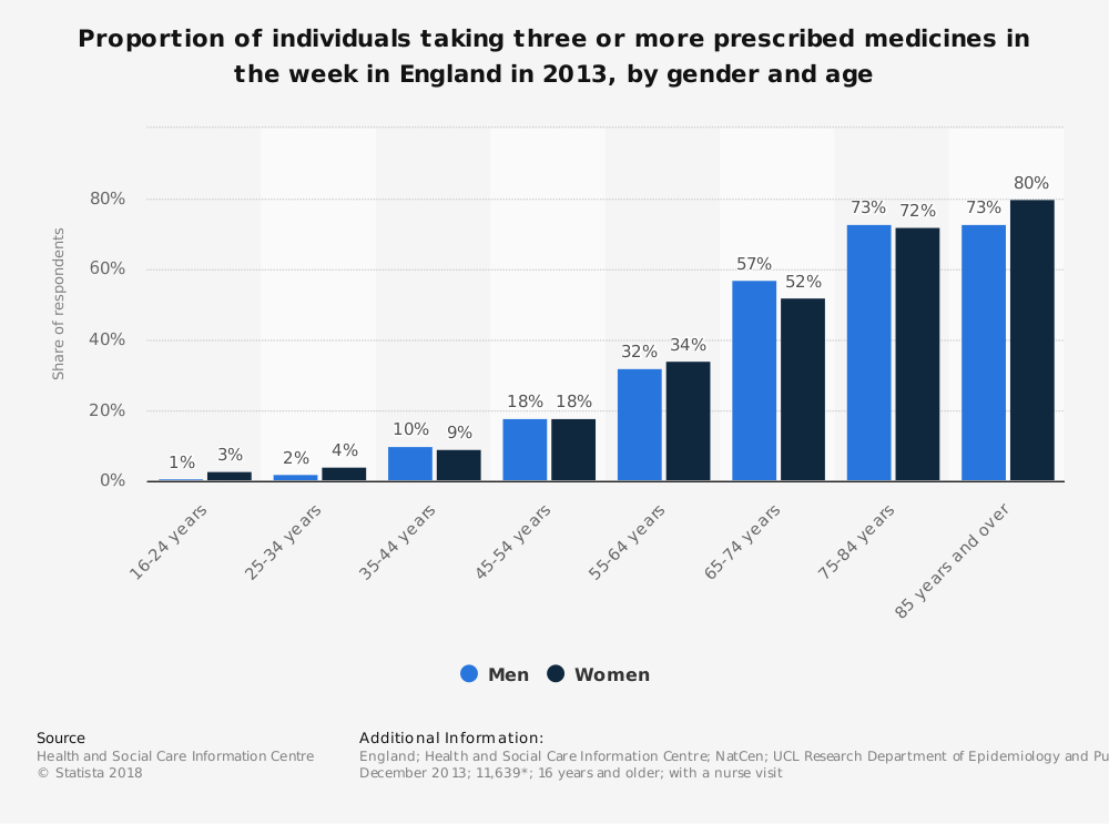 Statistic: Proportion of individuals taking three or more prescribed medicines in the week in England in 2013, by gender and age | Statista