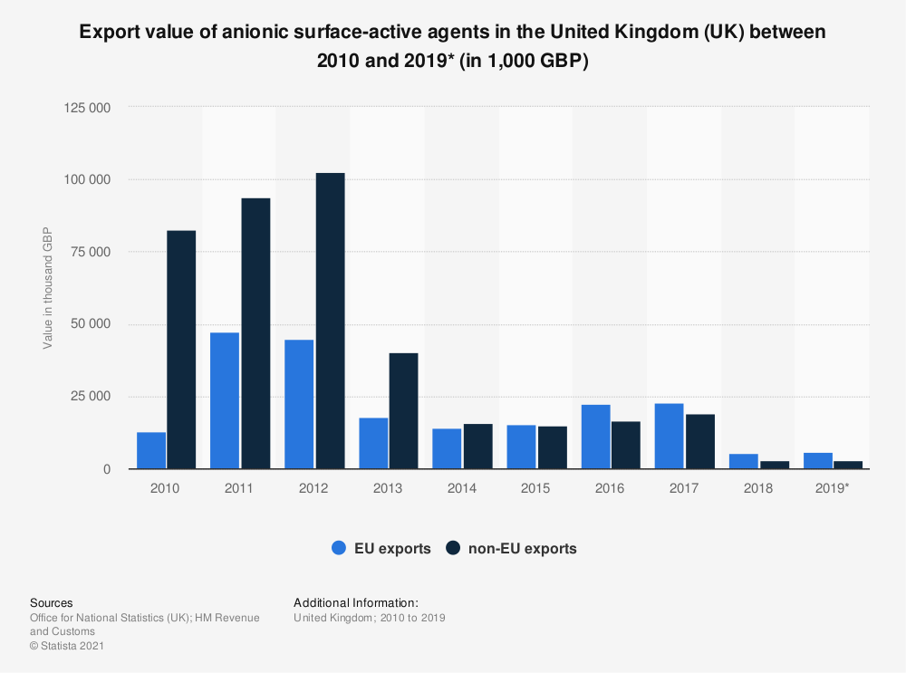 Statistic: Export value of anionic surface-active agents in the United Kingdom (UK) between 2010 and 2019* (in 1,000 GBP)   Statista