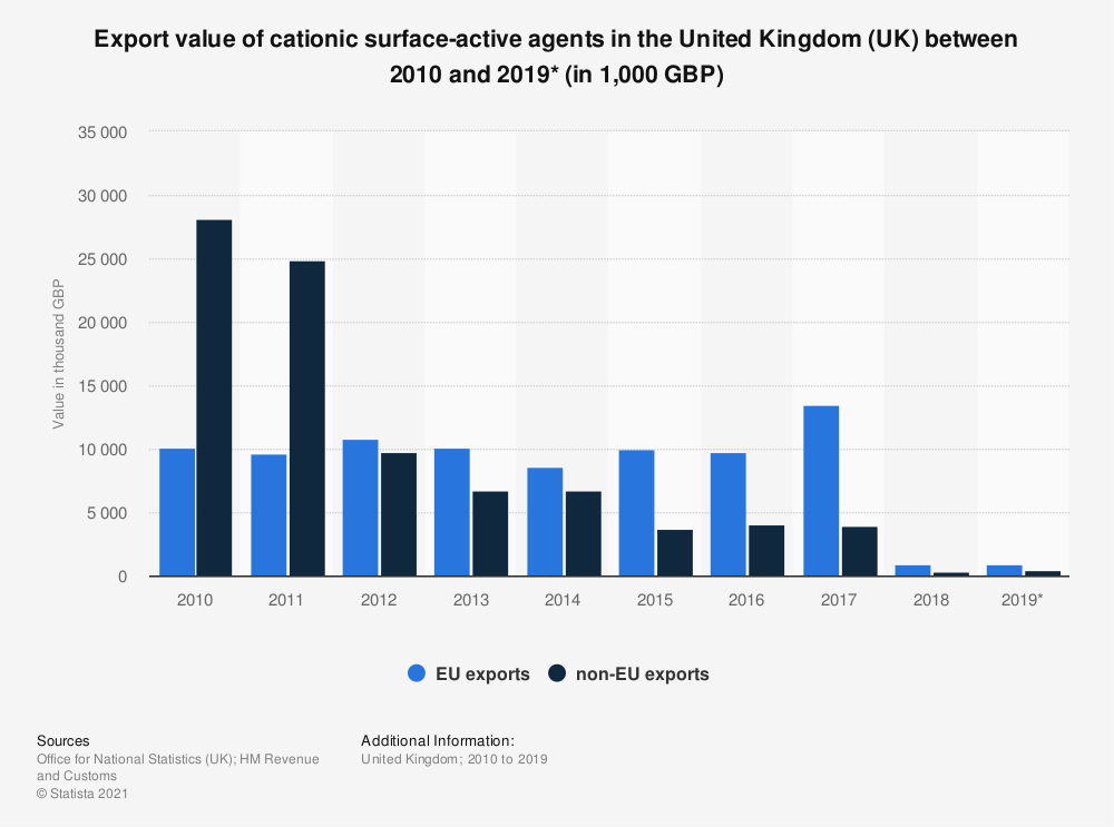 Statistic: Export value of cationic surface-active agents in the United Kingdom (UK) between 2010 and 2019* (in 1,000 GBP)   Statista