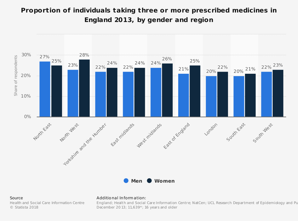 Statistic: Proportion of individuals taking three or more prescribed medicines in England 2013, by gender and region | Statista