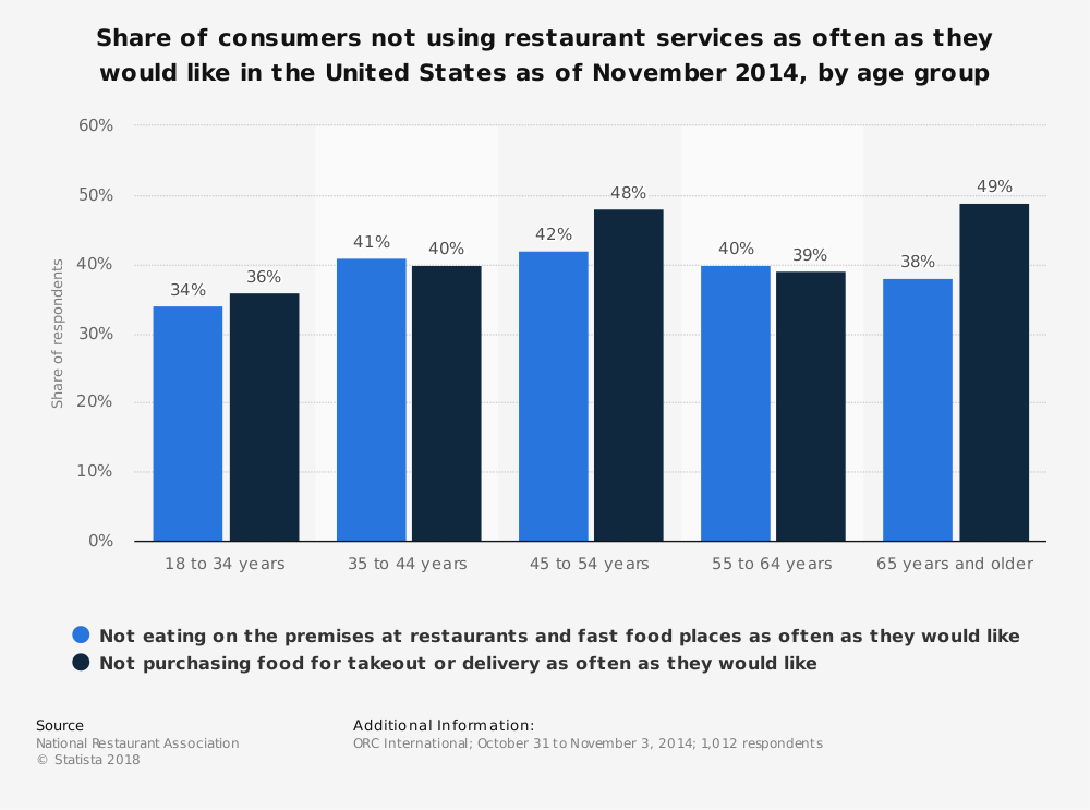Statistic: Share of consumers not using restaurant services as often as they would like in the United States as of November 2014, by age group | Statista