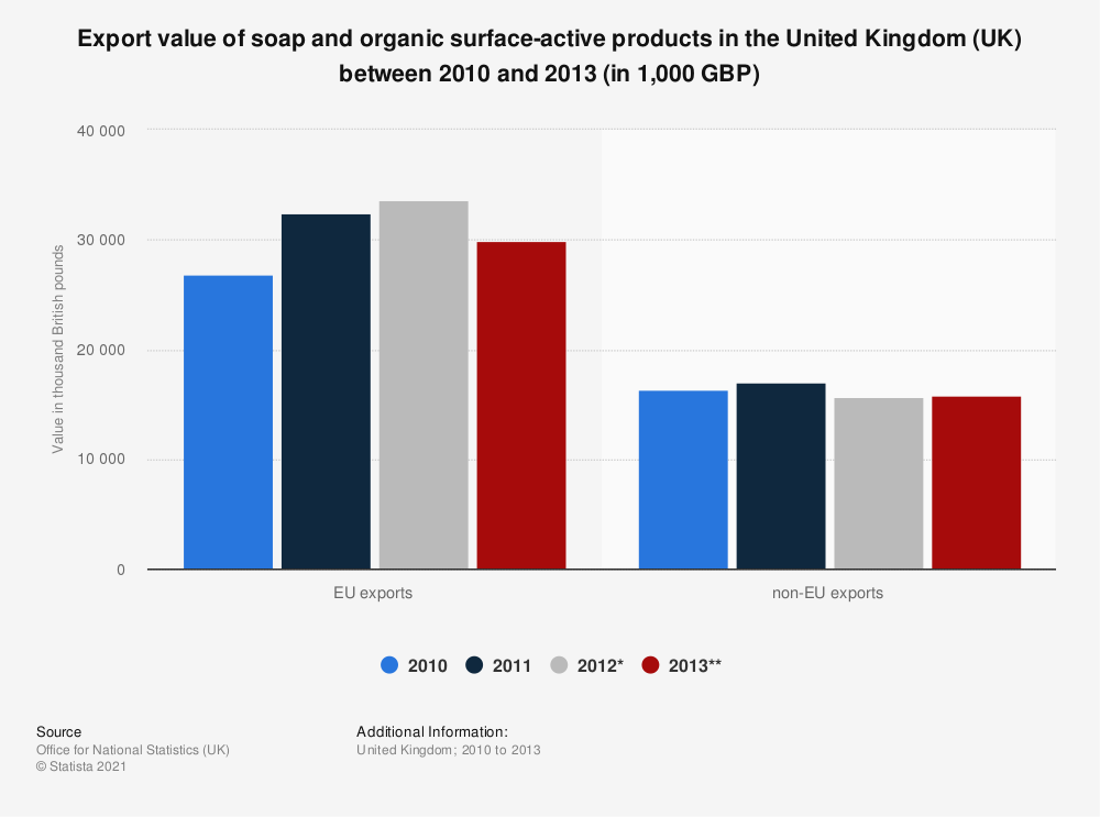 Statistic: Export value of soap and organic surface-active products in the United Kingdom (UK) between 2010 and 2013 (in 1,000 GBP) | Statista