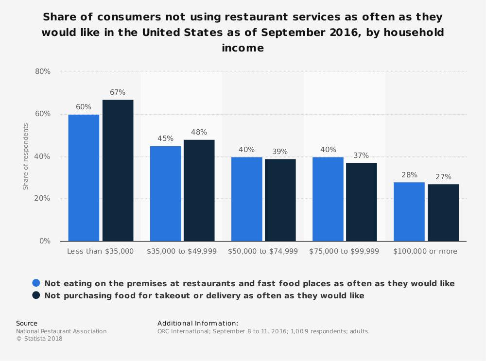 Statistic: Share of consumers not using restaurant services as often as they would like in the United States as of September 2016, by household income | Statista